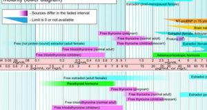 Range di riferimento per le analisi del sangue, che mostrano gli elementi dietetici.